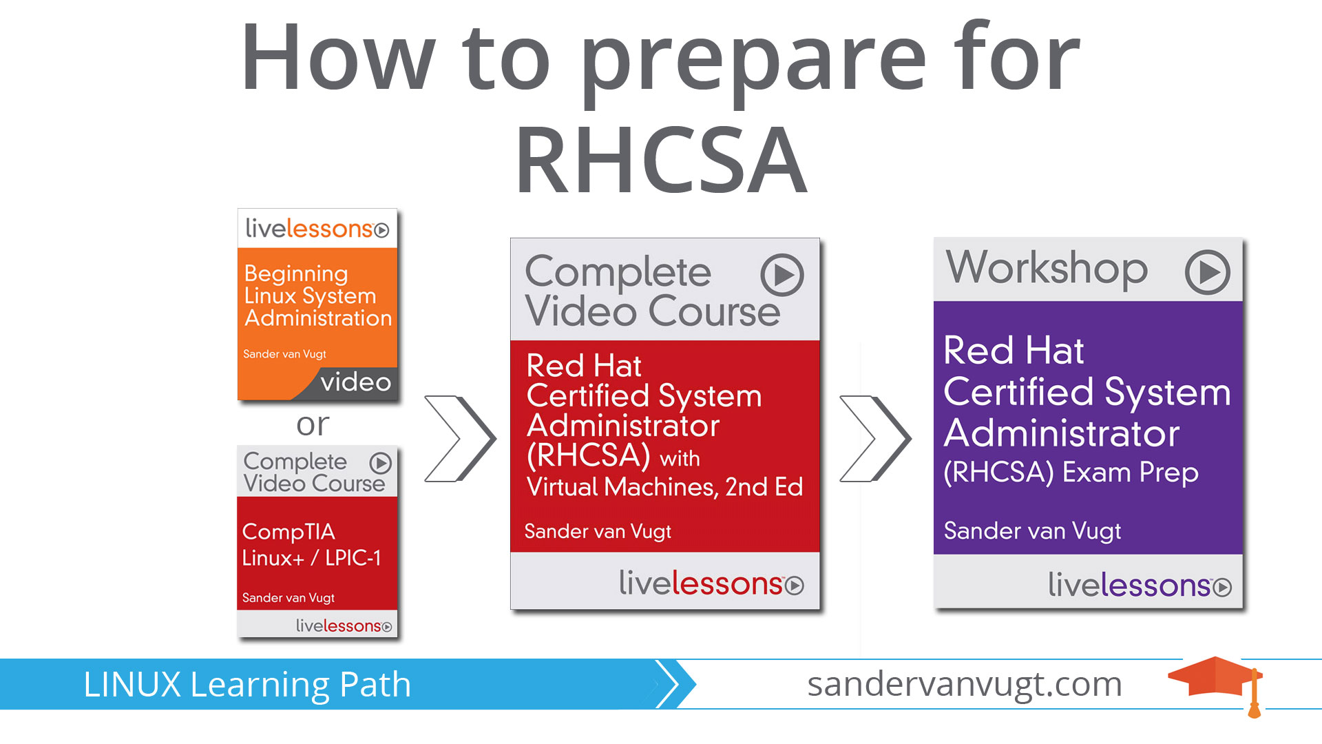 Learning rhcsa and prepare for the rhcsa exam with these online learning rhcsa and prepare for the rhcsa exam with these online rhcsa video courses baditri Gallery