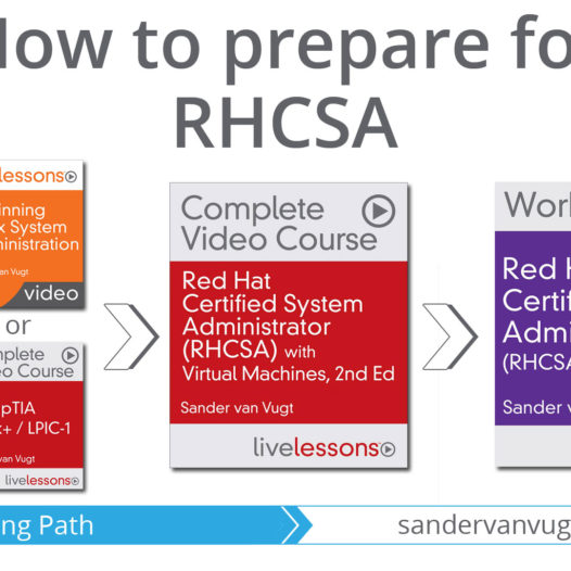 RHCSA, are you preparing for RHCE? – This is how to become RHCE