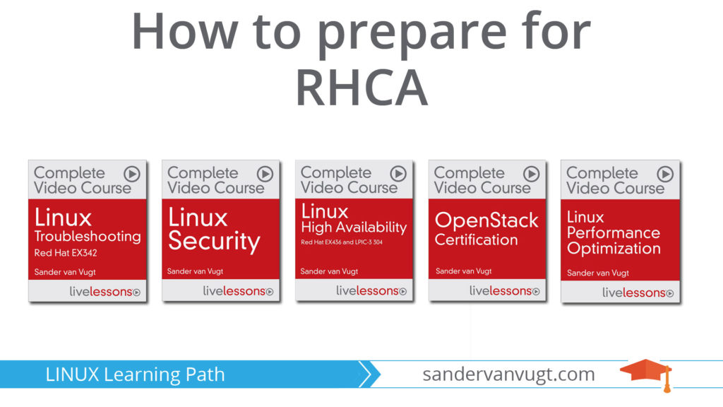 Learning RHCA