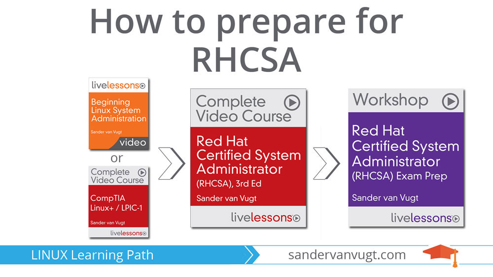 How to prepare for RHCSA RHEL8