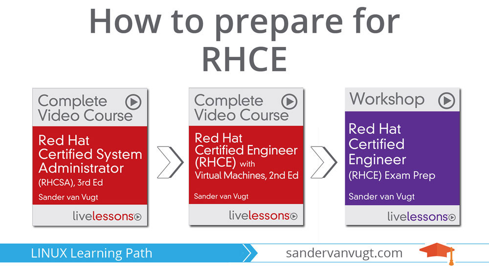 How to prepare for RHCE - Learning path RHCE